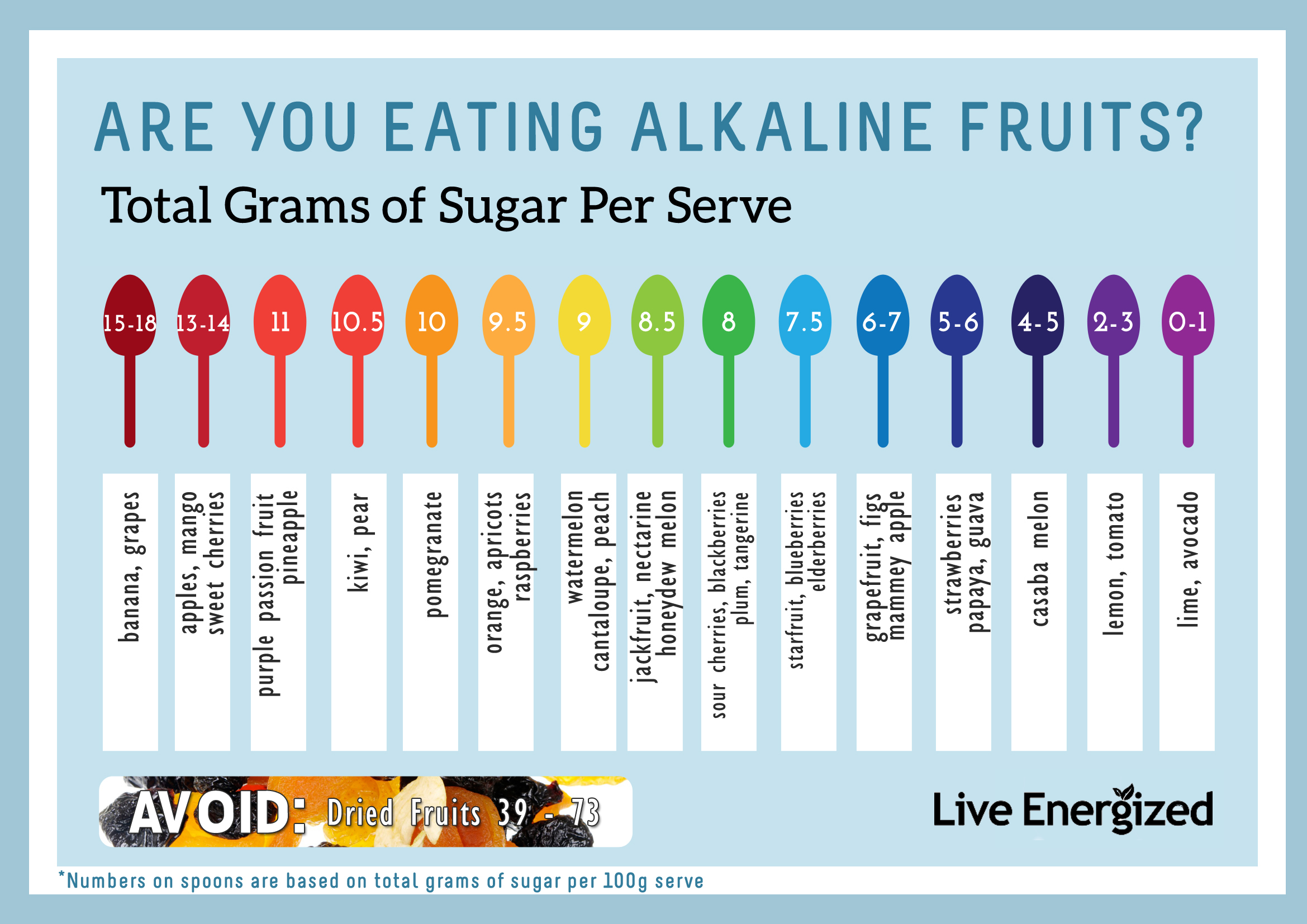 These Are Not Alkaline Fruits They Most Definitely Acidic And We Need To Make Sure Don T Eat Juice Smoothie A Ton Of Them Every Day